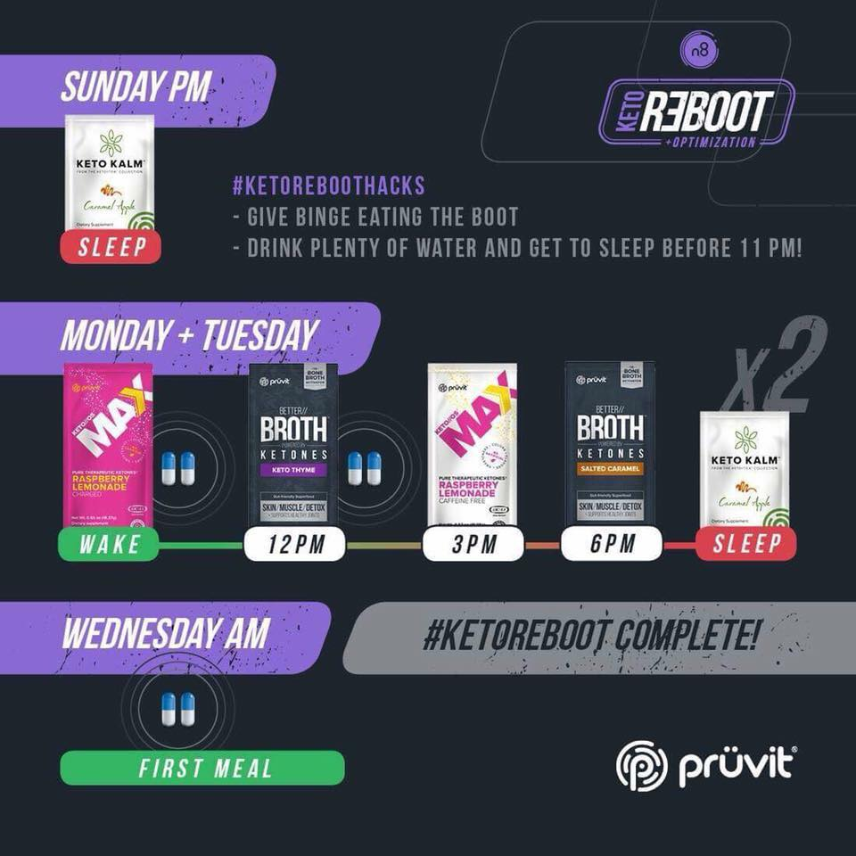 Keto Reboot Review - What to Expect During your Pruvit 60