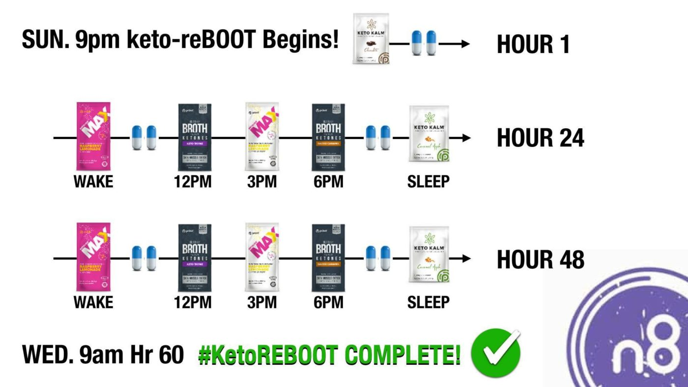 Keto Reboot Review What To Expect During Your Pruvit 60