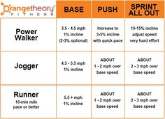 orange theory fitness pace
